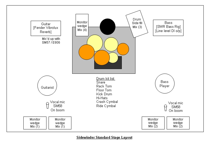 stage layouts rh cactusrecords co uk Band Stage Layout Blank Stage Directions Diagram